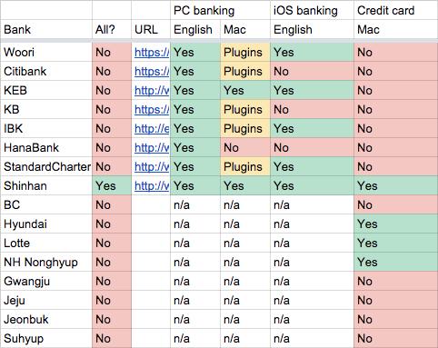 Analysis of the capabilities of Korean banks